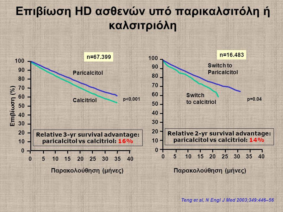 Επιβίωση HD ασθενών υπό παρικαλσιτόλη ή καλσιτριόλη Paricalcitol Calcitriol Επιβίωση (%) 0 10 20 30 40 50 60 70 80 90 100 051015202530 35 40 Relative 3-yr survival advantage: paricalcitol vs calcitriol: 16% n=67.399 Παρακολούθηση (μήνες) Teng et al, N Engl J Med 2003;349:446–56 p<0.001 0510152025303540 Switch to calcitriol 0 10 20 30 40 50 60 70 80 90 100 Switch to Paricalcitol Relative 2-yr survival advantage: paricalcitol vs calcitriol: 14% n=16.483 p=0.04 Παρακολούθηση (μήνες)