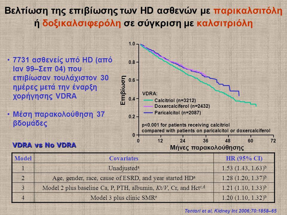 Βελτίωση της επιβίωσης των HD ασθενών με παρικαλσιτόλη ή δοξικαλσιφερόλη σε σύγκριση με καλσιτριόλη Tentori et al, Kidney Int 2006;70:1858–65 VDRA: p<0.001 for patients receiving calcitriol compared with patients on paricalcitol or doxercalciferol 7731 ασθενείς υπό HD (από Ιαν 99–Σεπ 04) που επιβίωσαν τουλάχιστον 30 ημέρες μετά την έναρξη χορήγησης VDRA Μέση παρακολούθηση 37 βδομάδες VDRA vs No VDRA ModelCovariatesHR (95% CI) 1Unadjusted a 1.53 (1.43, 1.63) b 2Age, gender, race, cause of ESRD, and year started HD a 1.28 (1.20, 1.37) b 3Model 2 plus baseline Ca, P, PTH, albumin, Kt/V, Cr, and Hct c,d 1.21 (1.10, 1.33) b 4Model 3 plus clinic SMR e 1.20 (1.10, 1.32) b 0122436486072 0 0.2 0.4 0.6 0.8 1.0 Μήνες παρακολούθησης Επιβίωση Calcitriol (n=3212) Doxercalciferol (n=2432) Paricalcitol (n=2087)