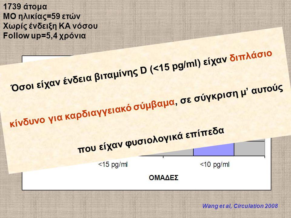 1739 άτομα ΜΟ ηλικίας=59 ετών Χωρίς ένδειξη ΚΑ νόσου Follow up=5,4 χρόνια Wang et al, Circulation 2008 Όσοι είχαν ένδεια βιταμίνης D (<15 pg/ml) είχαν διπλάσιο κίνδυνο για καρδιαγγειακό σύμβαμα, σε σύγκριση μ' αυτούς που είχαν φυσιολογικά επίπεδα