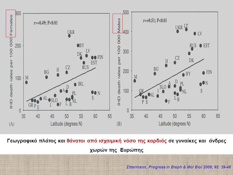 Γεωγραφικό πλάτος και θάνατοι από ισχαιμική νόσο της καρδιάς σε γυναίκες και άνδρες χωρών της Ευρώπης Zittermann, Progress in Bioph & Mol Biol 2006; 92: 39-48