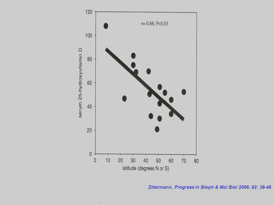 Zittermann, Progress in Bioph & Mol Biol 2006; 92: 39-48