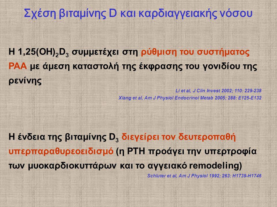 Η 1,25(ΟΗ) 2 D 3 συμμετέχει στη ρύθμιση του συστήματος ΡΑΑ με άμεση καταστολή της έκφρασης του γονιδίου της ρενίνης Li et al, J Clin Invest 2002; 110: 229-238 Xiang et al, Am J Physiol Endocrinol Metab 2005; 288: E125-E132 Η ένδεια της βιταμίνης D 3 διεγείρει τον δευτεροπαθή υπερπαραθυρεοειδισμό (η PTH προάγει την υπερτροφία των μυοκαρδιοκυττάρων και το αγγειακό remodeling) Schluter et al, Am J Physiol 1992; 263: H1739-H1746 Σχέση βιταμίνης D και καρδιαγγειακής νόσου