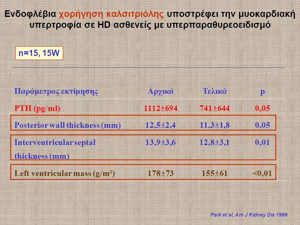 Ενδοφλέβια χορήγηση καλσιτριόλης υποστρέφει την μυοκαρδιακή υπερτροφία σε HD ασθενείς με υπερπαραθυρεοειδισμό n=15, 15W Park et al, Am J Kidney Dis 1999 Παράμετρος εκτίμησηςΑρχικάΤελικάp PTH (pg/ml) 1112  694741  644 0,05 Posterior wall thickness (mm) 12,5  2,411,3  1,8 0,05 Interventricular septal thickness (mm) 13,9  3,612,8  3,1 0,01 Left ventricular mass (g/m²)178  73155  61<0,01