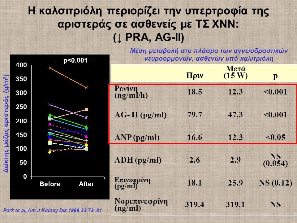 Park et al, Am J Kidney Dis 1999;33:73–81 Η καλσιτριόλη περιορίζει την υπερτροφία της αριστεράς σε ασθενείς με ΤΣ ΧΝΝ: (↓ PRA, AG-II) Μέση μεταβολή στο πλάσμα των αγγειοδραστικών νευροορμονών, ασθενών υπό καλιτριόλη Πριν Μετά (15 W)p Ρενίνη (ng/ml/h) 18.512.3<0.001 AG- II (pg/ml)79.747.3<0.001 ANP (pg/ml)16.612.3<0.05 ADH (pg/ml)2.62.9 NS (0.054) Επινεφρίνη (pg/ml) 18.125.9NS (0.12) Νορεπινεφρίνη (ng/ml) 319.4319.1NS Calcitriol Treatment Δείκτης μάζας αριστεράς (g/m 2 ) p<0.001