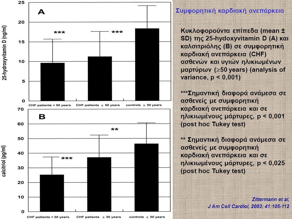 Κυκλοφορούντα επίπεδα (mean ± SD) της 25-hydoxyvitamin D (A) και καλσιτριόλης (B) σε συμφορητική καρδιακή ανεπάρκεια (CHF) ασθενών και υγιών ηλικιωμένων μαρτύρων (  50 years) (analysis of variance, p < 0,001) ***Σημαντική διαφορά ανάμεσα σε ασθενείς με συμφορητική καρδιακή ανεπάρκεια και σε ηλικιωμένους μάρτυρες, p < 0,001 (post hoc Tukey test) ** Σημαντική διαφορά ανάμεσα σε ασθενείς με συμφορητική καρδιακή ανεπάρκεια και σε ηλικιωμένους μάρτυρες, p < 0,025 (post hoc Tukey test) Συμφορητική καρδιακή ανεπάρκεια Zittermann et al, J Am Coll Cardiol, 2003; 41:105-112