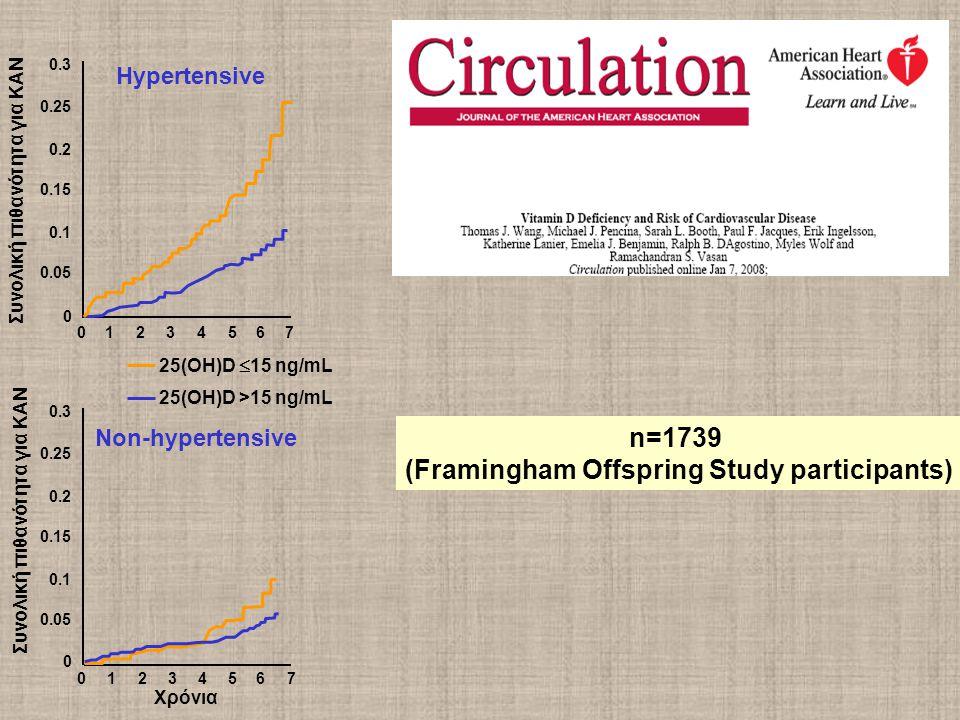 Hypertensive Non-hypertensive 01234567 0 0.05 0.1 0.15 0.2 0.25 0.3 01234567 Χρόνια 0.05 0.1 0.15 0.2 0.25 0.3 Συνολική πιθανότητα για ΚΑΝ 25(OH)D  15 ng/mL 25(OH)D >15 ng/mL 0 Συνολική πιθανότητα για ΚΑΝ n=1739 (Framingham Offspring Study participants)