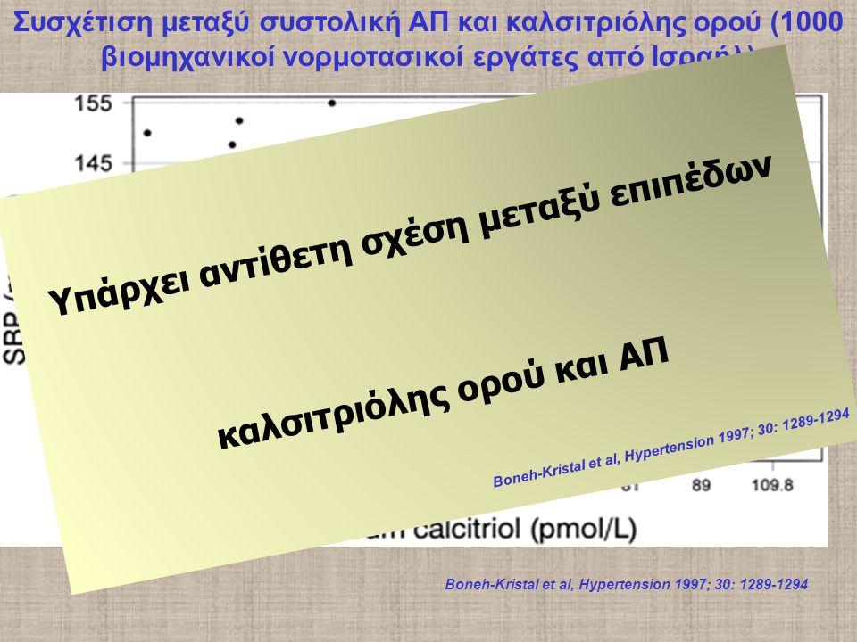 Συσχέτιση μεταξύ συστολική ΑΠ και καλσιτριόλης ορού (1000 βιομηχανικοί νορμοτασικοί εργάτες από Ισραήλ) Boneh-Kristal et al, Hypertension 1997; 30: 1289-1294 Υπάρχει αντίθετη σχέση μεταξύ επιπέδων καλσιτριόλης ορού και ΑΠ Boneh-Kristal et al, Hypertension 1997; 30: 1289-1294