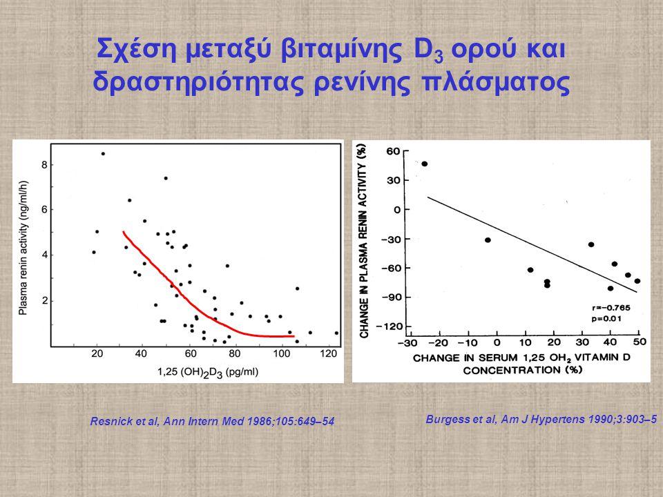 Resnick et al, Ann Intern Med 1986;105:649–54 Burgess et al, Am J Hypertens 1990;3:903–5 Σχέση μεταξύ βιταμίνης D 3 ορού και δραστηριότητας ρενίνης πλάσματος