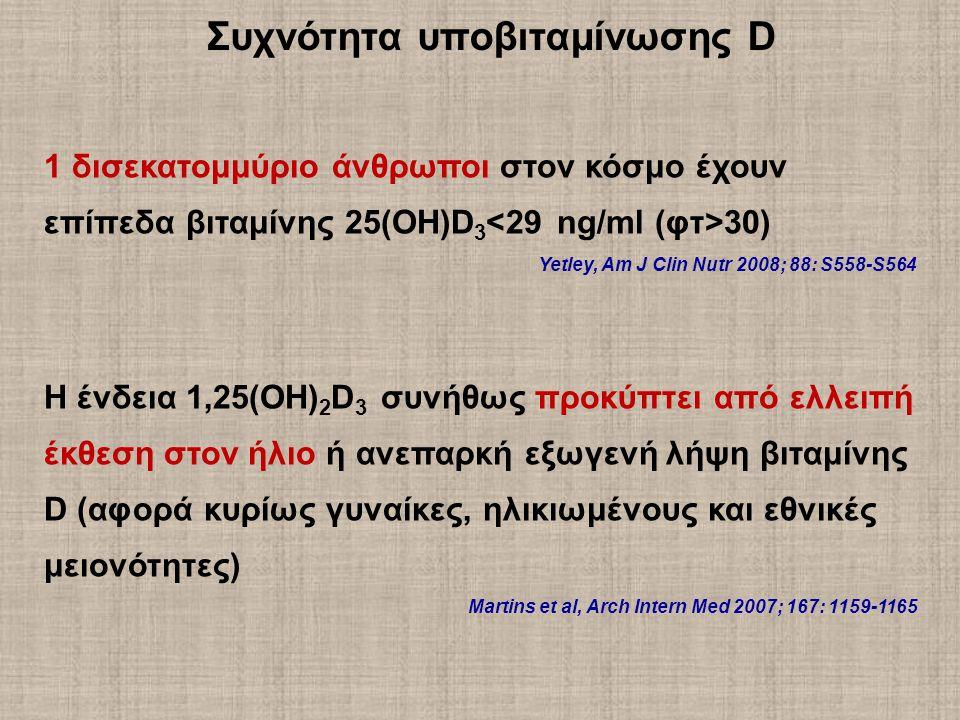 Συχνότητα υποβιταμίνωσης D 1 δισεκατομμύριο άνθρωποι στον κόσμο έχουν επίπεδα βιταμίνης 25(ΟΗ)D 3 30) Yetley, Am J Clin Nutr 2008; 88: S558-S564 Η ένδεια 1,25(ΟΗ) 2 D 3 συνήθως προκύπτει από ελλειπή έκθεση στον ήλιο ή ανεπαρκή εξωγενή λήψη βιταμίνης D (αφορά κυρίως γυναίκες, ηλικιωμένους και εθνικές μειονότητες) Martins et al, Arch Intern Med 2007; 167: 1159-1165