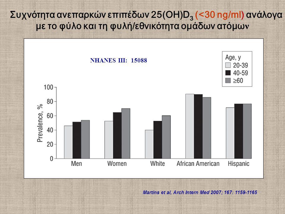 Συχνότητα ανεπαρκών επιπέδων 25(ΟΗ)D 3 (<30 ng/ml) ανάλογα με το φύλο και τη φυλή/εθνικότητα ομάδων ατόμω ν Martins et al, Arch Intern Med 2007; 167: 1159-1165 NHANES III: 15088