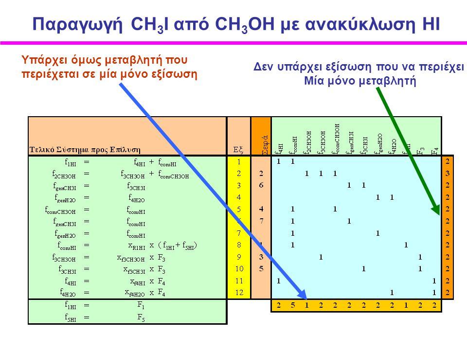 Υπάρχει όμως μεταβλητή που περιέχεται σε μία μόνο εξίσωση Δεν υπάρχει εξίσωση που να περιέχει Μία μόνο μεταβλητή Παραγωγή CH 3 I από CΗ 3 ΟΗ με ανακύκλωση ΗI