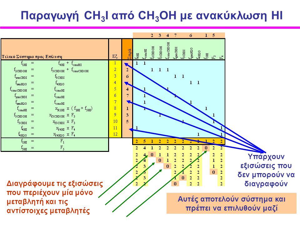 Διαγράφουμε τις εξισώσεις που περιέχουν μία μόνο μεταβλητή και τις αντίστοιχες μεταβλητές Υπάρχουν εξισώσεις που δεν μπορούν να διαγραφούν Αυτές αποτελούν σύστημα και πρέπει να επιλυθούν μαζί