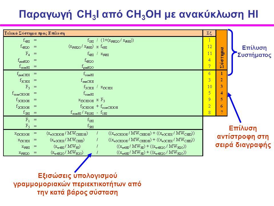 Παραγωγή CH 3 I από CΗ 3 ΟΗ με ανακύκλωση ΗI Επίλυση αντίστροφη στη σειρά διαγραφής Επίλυση Συστήματος Εξισώσεις υπολογισμού γραμμομοριακών περιεκτικοτήτων από την κατά βάρος σύσταση