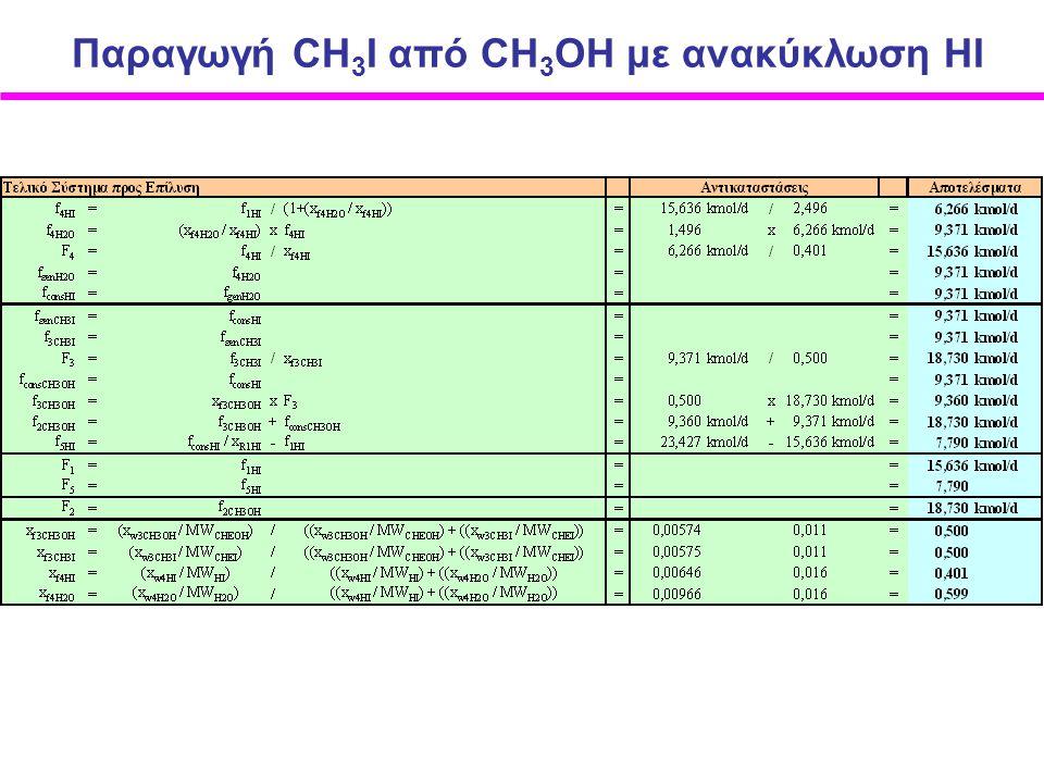 Παραγωγή CH 3 I από CΗ 3 ΟΗ με ανακύκλωση ΗI