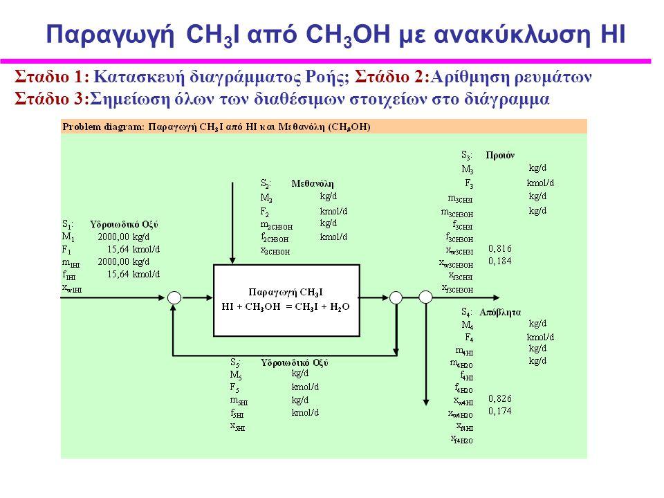 Στάδιο 3: Σημείωση όλων των διαθέσιμων στοιχείων στο διάγραμμα Mερικές Πράξεις δεν βλάπτουν Παραγωγή CH 3 I από CΗ 3 ΟΗ με ανακύκλωση ΗI