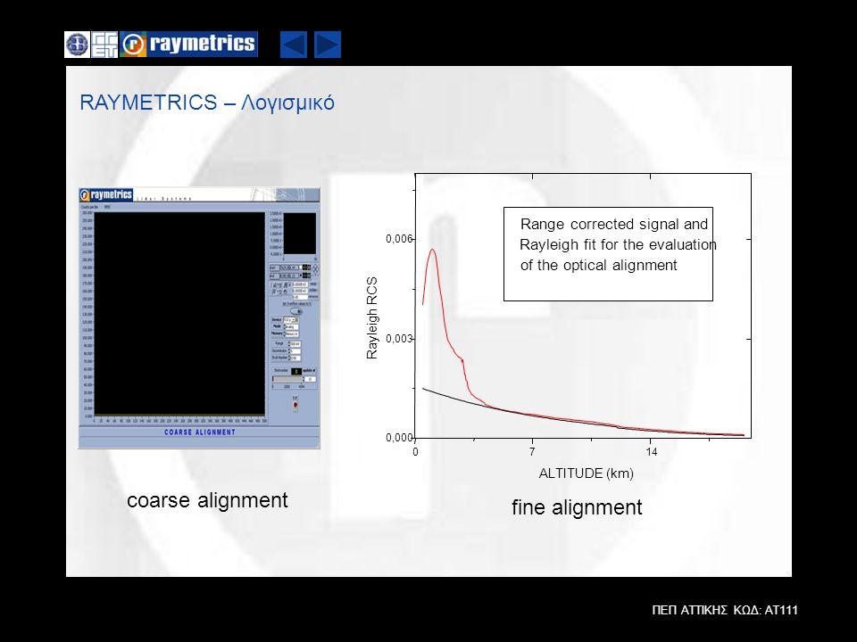 ΠΕΠ ΑΤΤΙΚΗΣ ΚΩΔ: ΑΤ111 RAYMETRICS – Λογισμικό 0714 0,000 0,003 0,006 Range corrected signal and Rayleigh fit for the evaluation of the optical alignme
