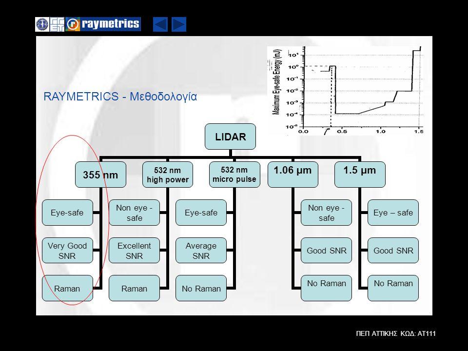 ΠΕΠ ΑΤΤΙΚΗΣ ΚΩΔ: ΑΤ111 RAYMETRICS - Μεθοδολογία LIDAR 355 nm Eye-safe Very Good SNR Raman 532 nm high power Non eye - safe Excellent SNR Raman 532 nm