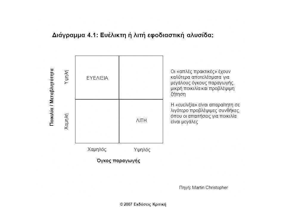 Διάγραμμα 4.2: Γενικές στρατηγικές εφοδιαστικής αλυσίδας Πηγή: Martin Christopher Χαρακτηριστικά της προσφοράς Μεγάλοι χρόνοι απόκρισης Σύντομοι χρόνοι απόκρισης Χαρακτηριστικά της ζήτησης ΠροβλέψιμαΜη προβλέψιμα Λιτότητα Σχέδιο και βελτιστοποίηση Υβρίδιο Αποσύνδεση δια μέσου της χρονικής μετάθεσης Kanban Συνεχής ανεφοδιασμός Ευελιξία Γρήγορη απόκριση © 2007 Εκδόσεις Κριτική