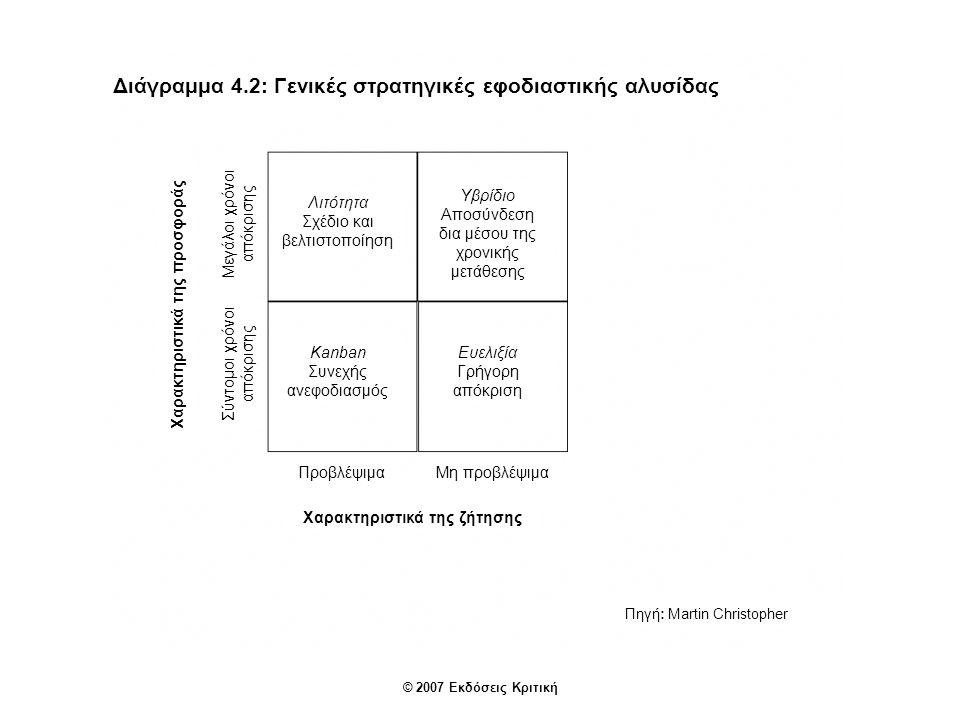 Διάγραμμα 4.3: Σημείο αποσύνδεσης (de-coupling point) ΛιτήΕυέλικτη Πρόβλεψη σε γενικό επίπεδο Οικονομικές παρτίδες ποσοτήτων Μεγιστοποίηση αποδοτικοτήτων Οδηγούμενη από τη ζήτηση Εντοπισμένη διαμόρφωση Μεγιστοποίηση αποτελεσματικότητας Στρατηγικά αποθέματα Πηγή: Martin Christopher © 2007 Εκδόσεις Κριτική