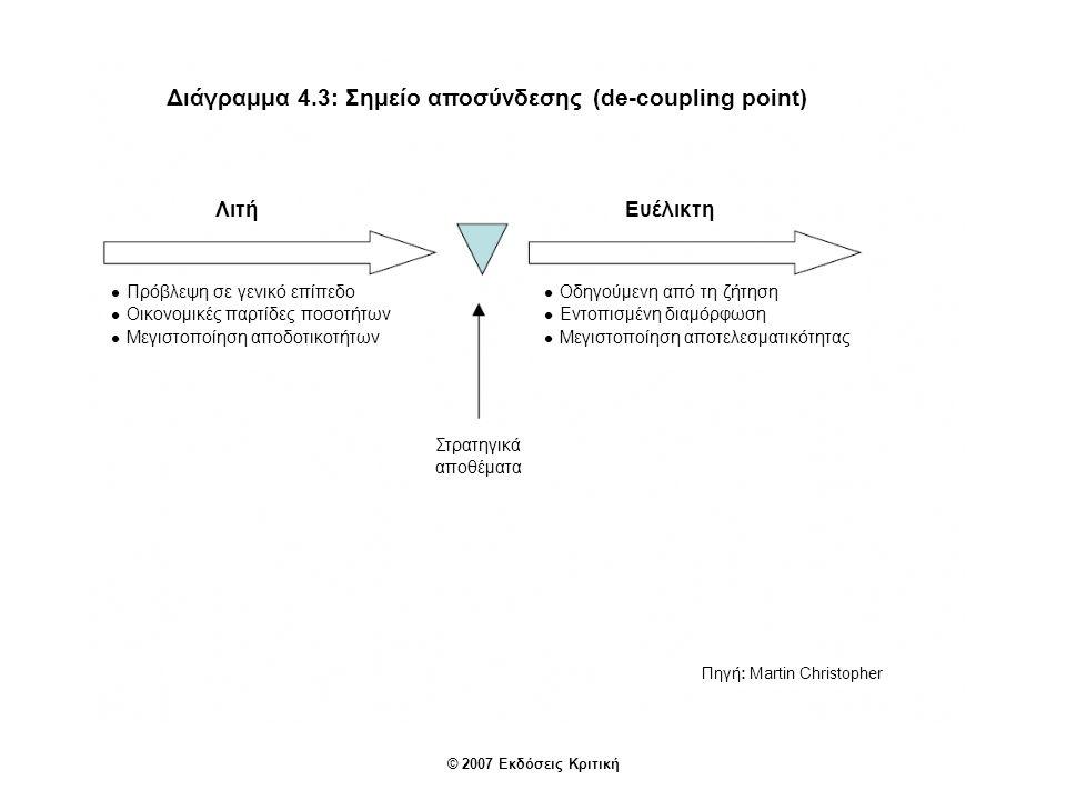 Διάγραμμα 4.4: Η Ευέλικτη εφοδιαστική αλυσίδα Πηγή: Martin Christopher Βασισμένη σε δίκτυα Ευθυγράμμιση διαδικασίας Ευαισθησία απέναντι στην αγορά Εικονική Ευέλικτη εφοδιαστική αλυσίδα © 2007 Εκδόσεις Κριτική