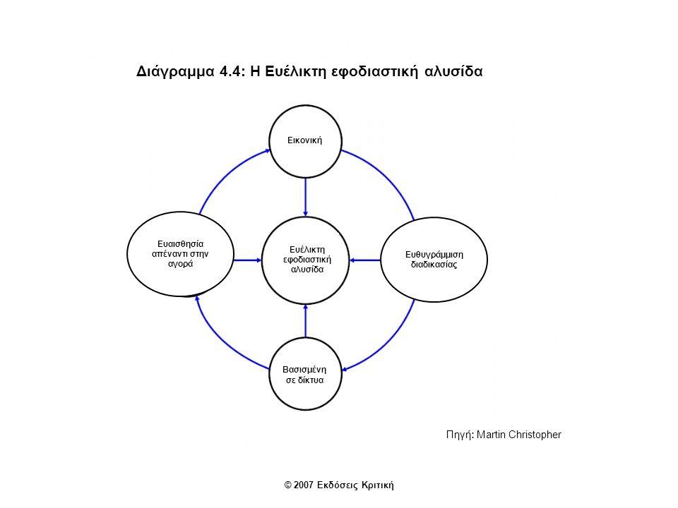 Διάγραμμα 4.5: «Ώθηση» έναντι «έλξης» στην εφοδιαστική αλυσίδα Πελάτες Πωλητές/προμηθευτές «Έλξη» ζήτησης «Ώθηση» προϊόντος Περιφερει- ακά κέντρα διανομής Αποθήκη εργοστασίου Εργοστάσιο Τελικά προϊόντα (επίπεδο πρόβλεψης της ζήτησης) Τελικά προϊόντα Προϊόντα υπό επεξεργασία Λειτουργικά υποσύνολα Εξαρτήματα Πηγή: Martin Christopher © 2007 Εκδόσεις Κριτική