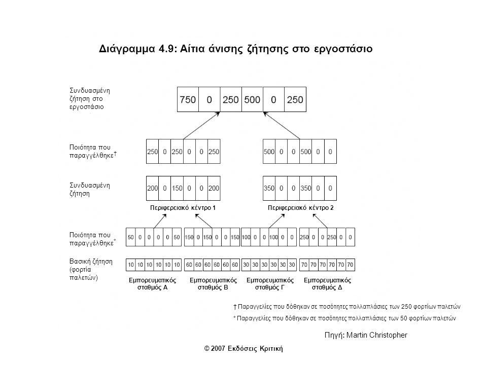 Διάγραμμα 4.11: Το απόθεμα κρύβει τα προβλήματα Απόθεμα Ευμετάβλητη ζήτηση Ανακριβείς προβλέψεις Αναξιόπιστοι προμηθευτές Ποιοτικά προβλήματα Συμφορήσεις Πηγή: Martin Christopher © 2007 Εκδόσεις Κριτική