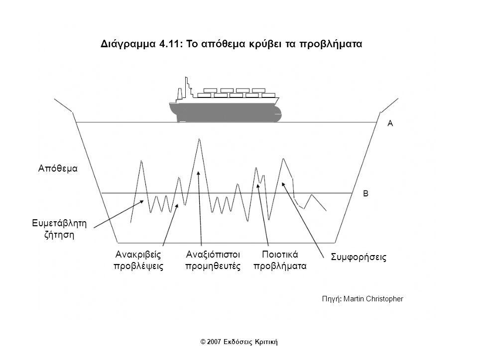Διάγραμμα 4.14: Χάρτης δρομολογίων προς την ευαίσθητη επιχείρηση Οικονομίες κλίμακας Συγχρονισμένη παραγωγή Μείωση σπατάλης Λιτή παραγωγή Διαχείριση δυναμικότητας Ευέλικτη ανταπόκρισ η Αποσύνδεση εφοδιαστικής αλυσίδας Η Ευαίσθητη επιχείρηση Ευέλικτη προσφορά Διαχείριση διαδικασίας Επιχειρησιακή ευελιξία Μείωση χρόνου προετοιμασίας Γρήγορη ανταπόκρι- ση Διαφάνεια πραγματικής ζήτησης Προγράμματα συνεχούς αναπλήρωσης αποθεμάτων Διαλειτουργικές ομάδες Μείωση χρόνου που δεν προσθέτει αξία Διαδικασία επανασχεδιασμού Οδηγούμενη από τη ζήτηση Πηγή: Martin Christopher © 2007 Εκδόσεις Κριτική Διαχείριση αποθεμάτων από τον προμηθευτή Τυποποίηση/ προτυποποίηση