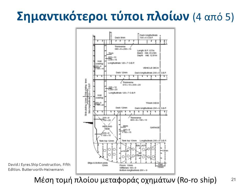 Μέση τομή πλοίου μεταφοράς οχημάτων (Ro-ro ship) 21 Σημαντικότεροι τύποι πλοίων (4 από 5) David J Eyres.Ship Construction, Fifth Edition. Butterworth-