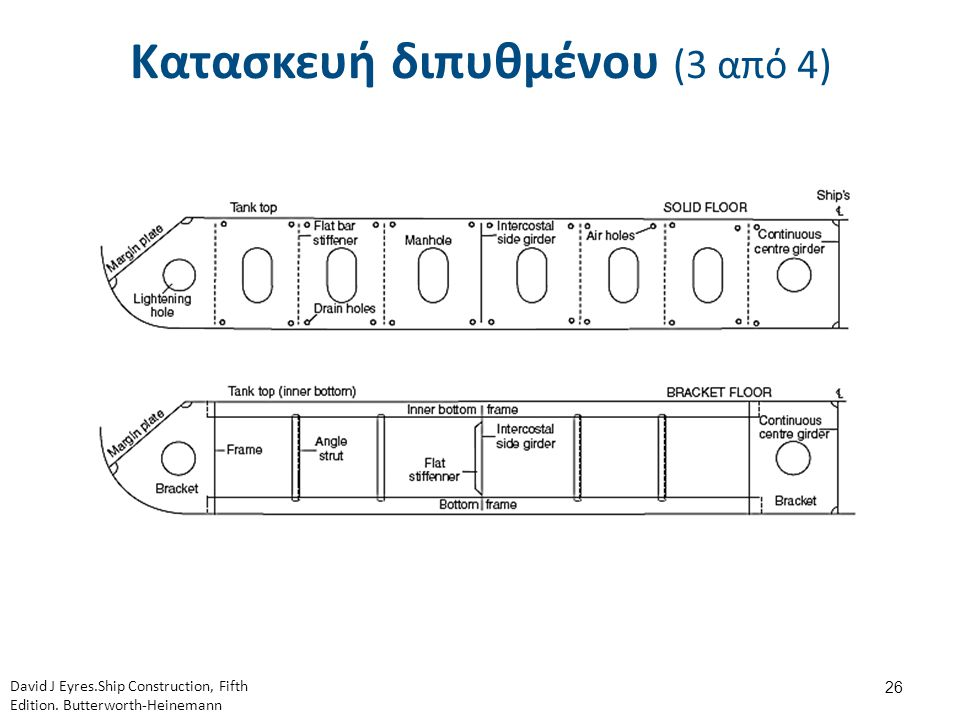 Κατασκευή διπυθμένου (3 από 4) 26 David J Eyres.Ship Construction, Fifth Edition. Butterworth-Heinemann