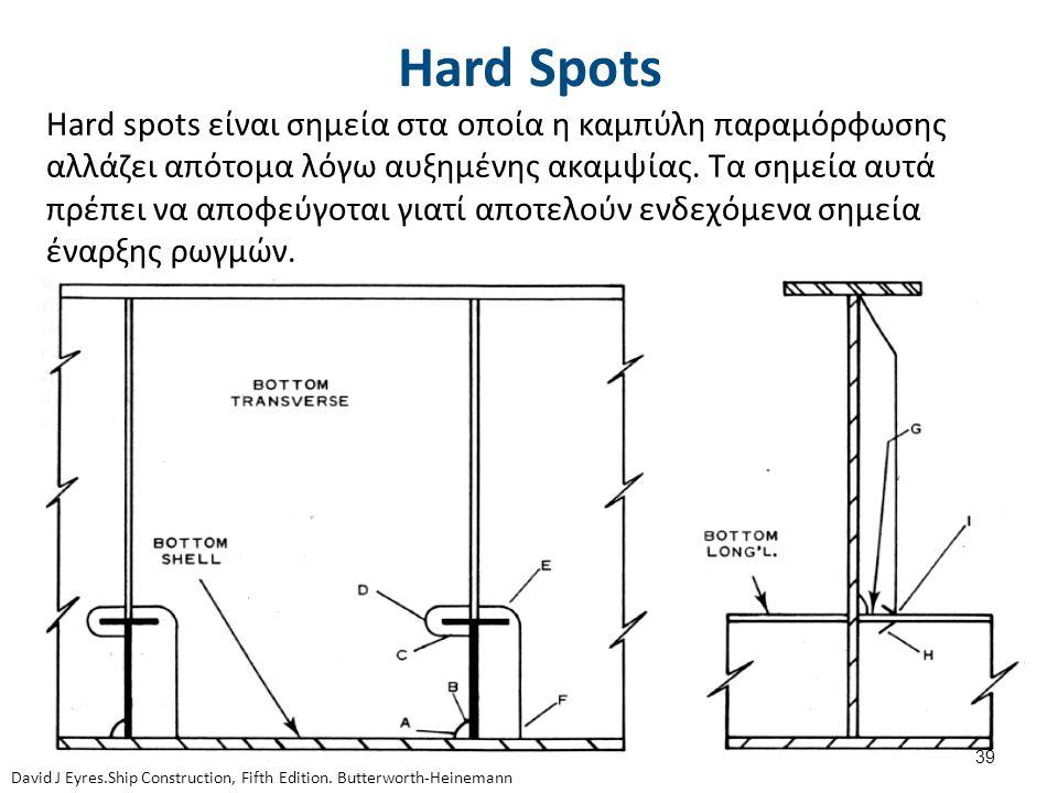 Hard Spots Hard spots είναι σημεία στα οποία η καμπύλη παραμόρφωσης αλλάζει απότομα λόγω αυξημένης ακαμψίας. Τα σημεία αυτά πρέπει να αποφεύγοται γιατ
