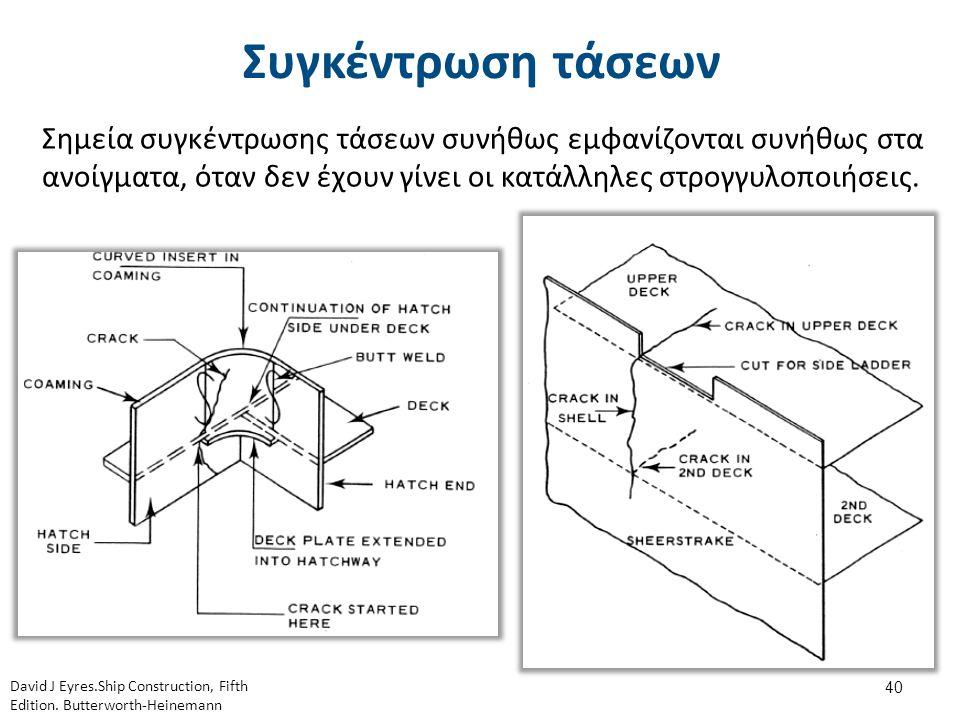 Συγκέντρωση τάσεων Σημεία συγκέντρωσης τάσεων συνήθως εμφανίζονται συνήθως στα ανοίγματα, όταν δεν έχουν γίνει οι κατάλληλες στρογγυλοποιήσεις. 40 Dav