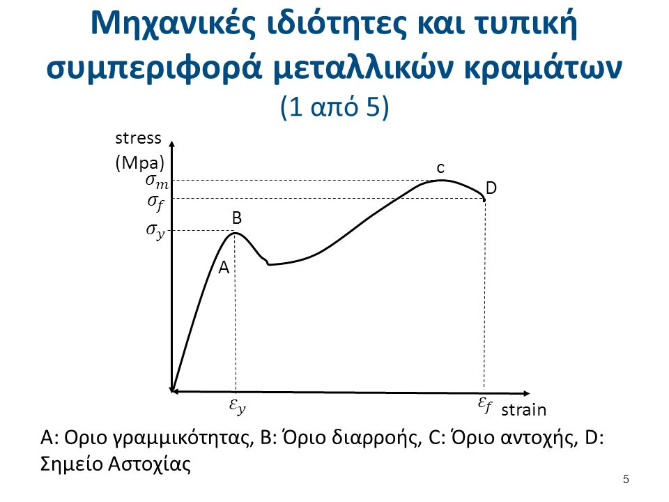 Μηχανικές ιδιότητες και τυπική συμπεριφορά μεταλλικών κραμάτων (1 από 5) Α: Οριο γραμμικότητας, Β: Όριο διαρροής, C: Όριο αντοχής, D: Σημείο Αστοχίας 5 stress (Mpa) strain D B A c