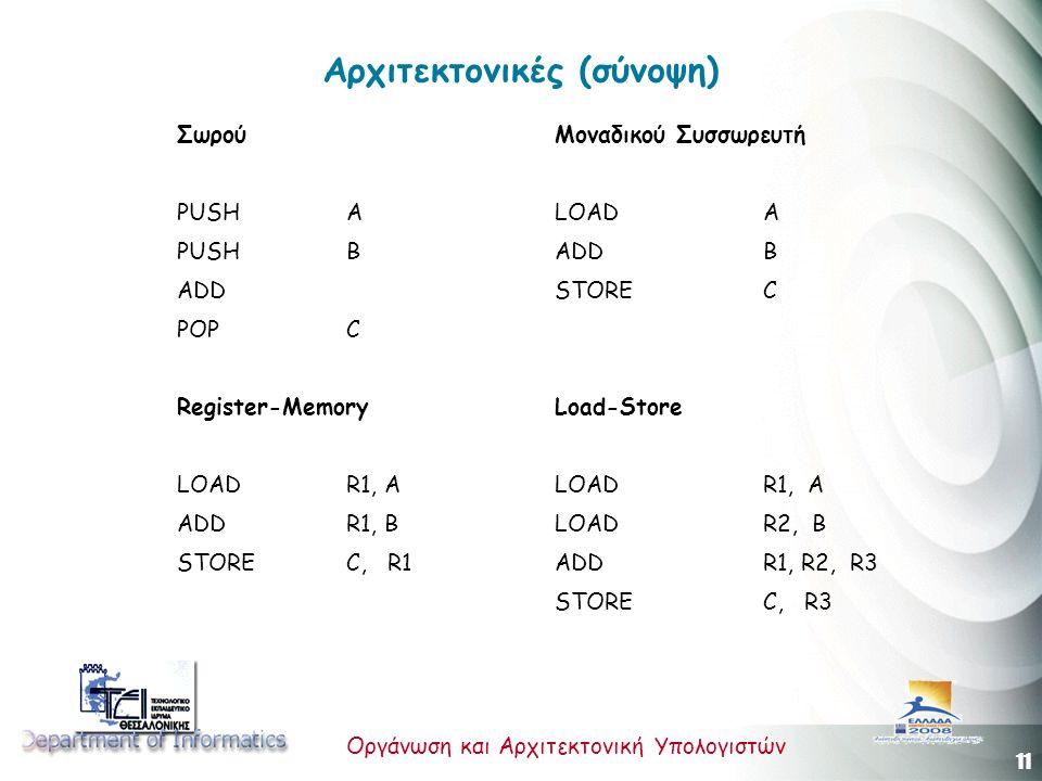 11 Οργάνωση και Αρχιτεκτονική Υπολογιστών Αρχιτεκτονικές (σύνοψη) ΣωρούΜοναδικού Συσσωρευτή PUSHALOAD A PUSHBADDB ADDSTOREC POPC Register-MemoryLoad-Store LOAD R1, ALOADR1, A ADD R1, BLOADR2, B STORE C, R1ADDR1, R2, R3 STOREC, R3
