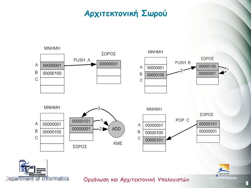 8 Οργάνωση και Αρχιτεκτονική Υπολογιστών Αρχιτεκτονική Σωρού