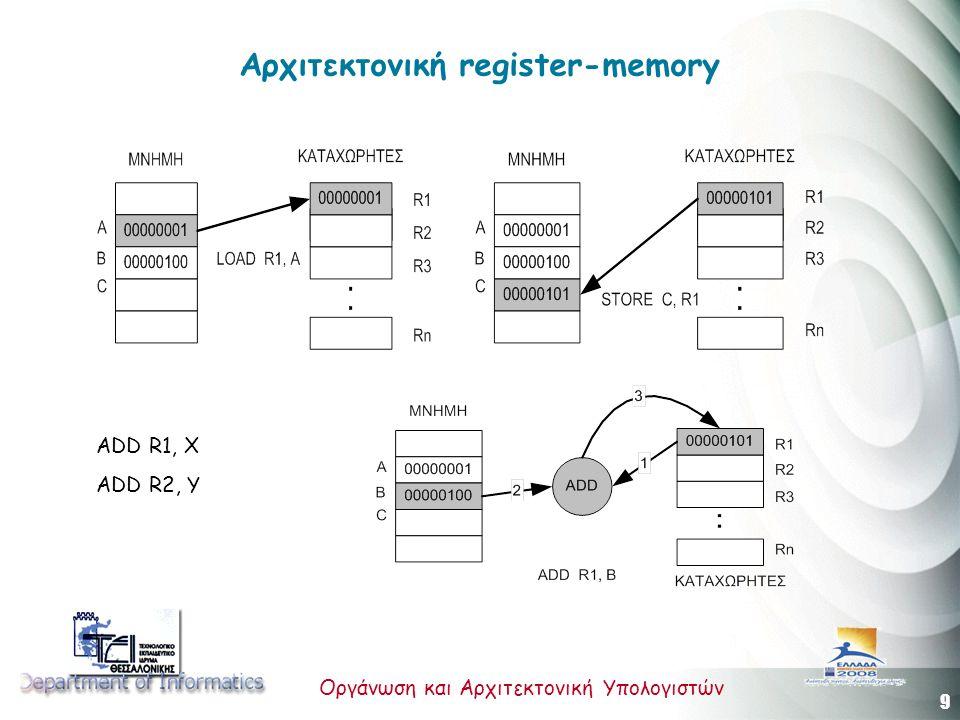9 Οργάνωση και Αρχιτεκτονική Υπολογιστών Αρχιτεκτονική register-memory ADD R1, X ADD R2, Y