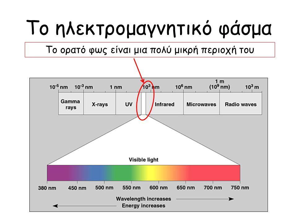 Το ηλεκτρομαγνητικό φάσμα Το ορατό φως είναι μια πολύ μικρή περιοχή του