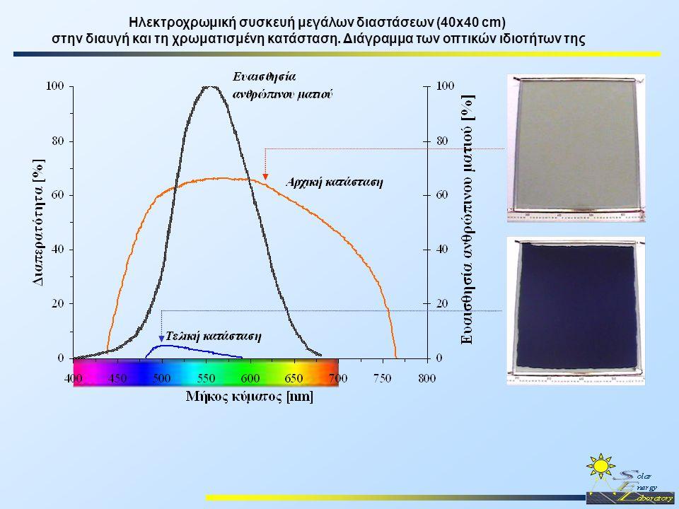 Ηλεκτροχρωμική συσκευή μεγάλων διαστάσεων (40x40 cm) στην διαυγή και τη χρωματισμένη κατάσταση. Διάγραμμα των οπτικών ιδιοτήτων της