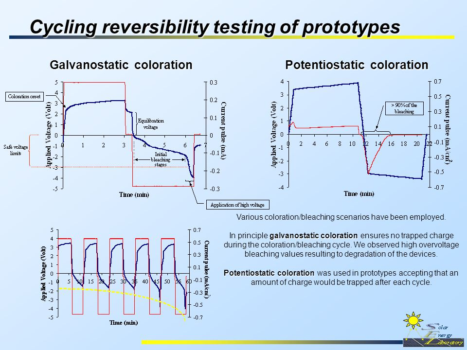 Cycling reversibility testing of prototypes Various coloration/bleaching scenarios have been employed.