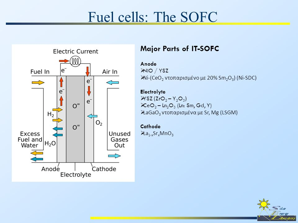 Fuel cells: The SOFC Major Parts of IT-SOFC Anode  NiO / YSZ  Νi-(CeO 2 ντοπαρισμένο με 20% Sm 2 O 3 ) (Ni-SDC) Electrolyte  YSZ ( ZrO 2 – Y 2 O 3 )  CeO 2 – Ln 2 O 3 (Ln: Sm, Gd, Y)  LaGaO 3 ντοπαρισμένα με Sr, Mg (LSGM) Cathode  La 1-x Sr x MnO 3