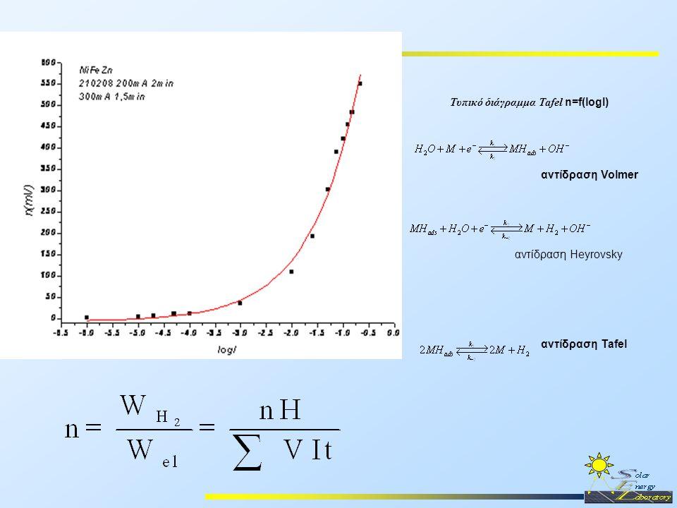 Τυπικό διάγραμμα Tafel n=f(logI) αντίδραση Volmer αντίδραση Tafel αντίδραση Heyrovsky