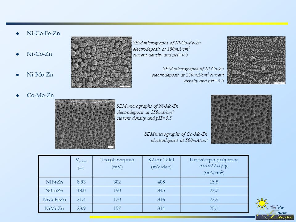 SEM micrographs of Ni-Co-Fe-Zn electrodeposit at 100mA/cm 2 current density and pH=0.5 SEM micrographs of Ni-Co-Zn electrodeposit at 250mA/cm 2 current density and pH=3.6 SEM micrographs of Ni-Mo-Zn electrodeposit at 250mA/cm 2 current density and pH=5.5 V μέσο (ml) Υπερδυναμικό (mV) Κλίση Tafel (mV/dec) Πυκνότητα ρεύματος ανταλλαγής (mA/cm 2 ) NiFeZn8,9330240815,8 NiCoZn18,019034522,7 NiCoFeZn21,417031623,9 NiMoZn23,923,915731425,1 ● Ni-Co-Fe-Zn ● Ni-Co-Zn ● Ni-Mo-Zn ● Co-Mo-Zn SEM micrographs of Co-Mo-Zn electrodeposit at 500mA/cm 2