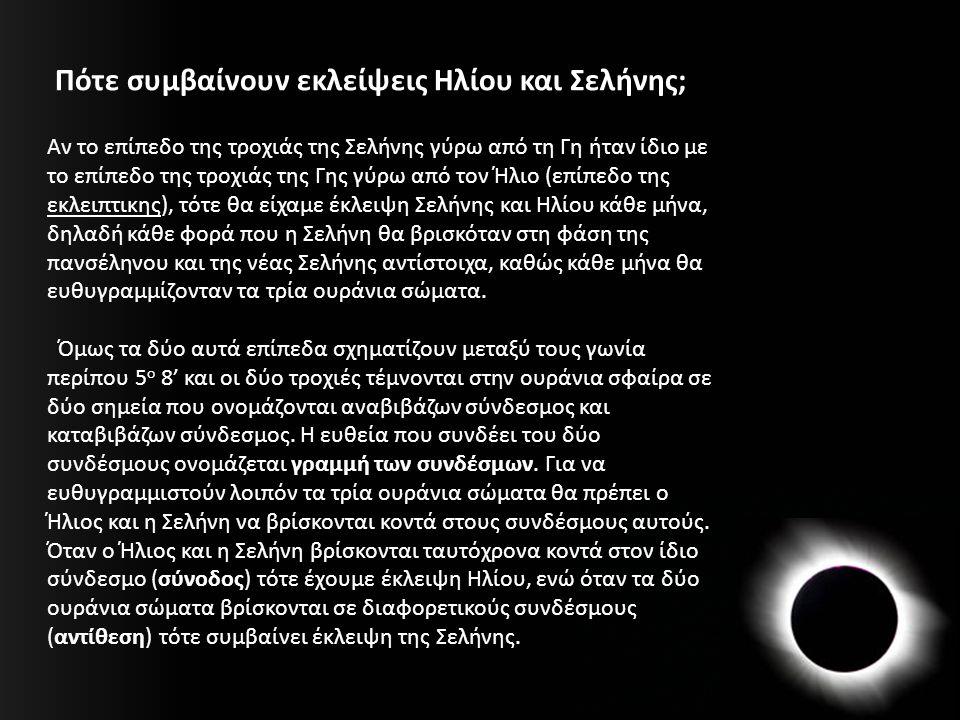 Αν το επίπεδο της τροχιάς της Σελήνης γύρω από τη Γη ήταν ίδιο με το επίπεδο της τροχιάς της Γης γύρω από τον Ήλιο (επίπεδο της εκλειπτικης), τότε θα