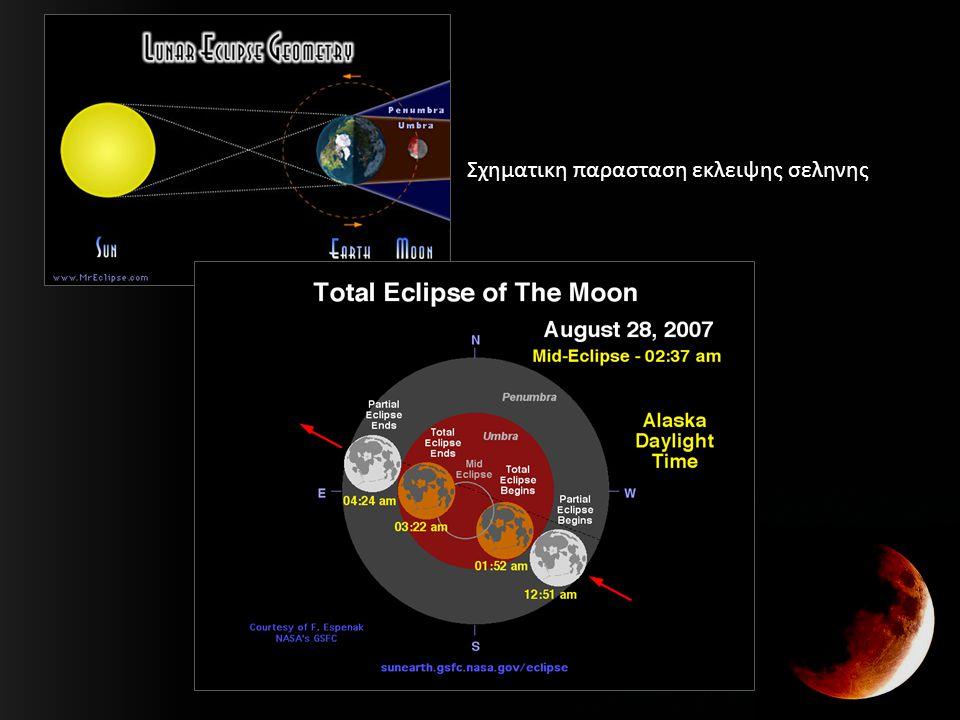 Σχηματικη παρασταση εκλειψης σεληνης
