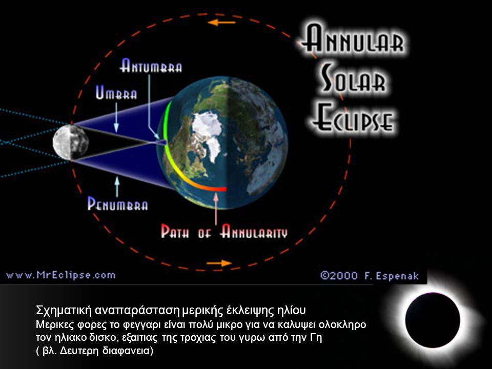 Σχηματική αναπαράσταση μερικής έκλειψης ηλίου Μερικες φορες το φεγγαρι είναι πολύ μικρο για να καλυψει ολοκληρο τον ηλιακο δισκο, εξαιτιας της τροχιας
