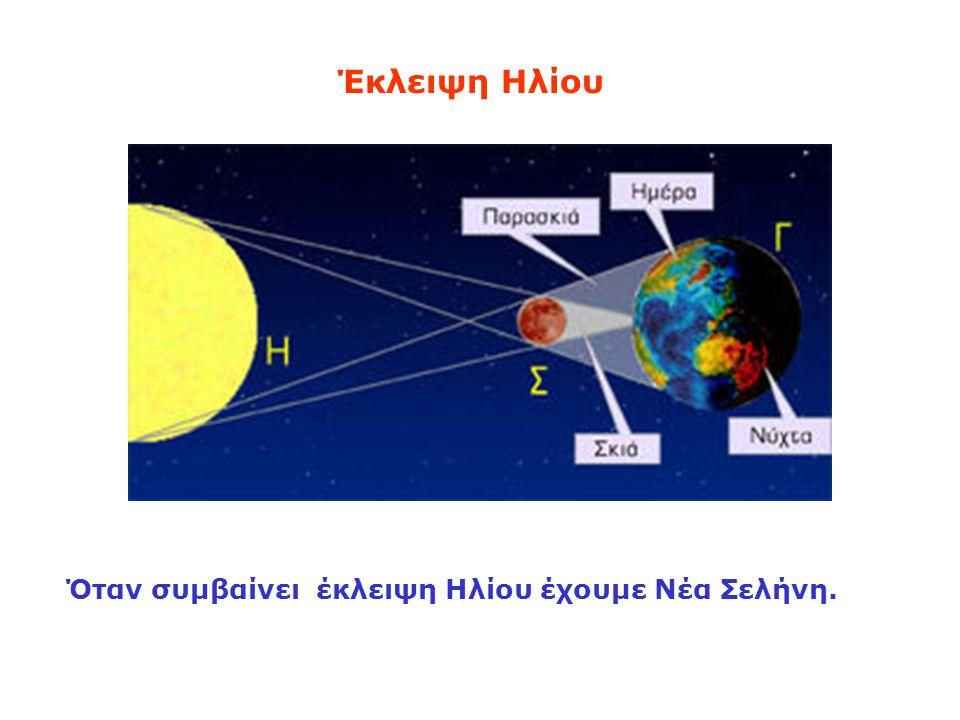 Όταν συμβαίνει έκλειψη Ηλίου έχουμε Νέα Σελήνη.