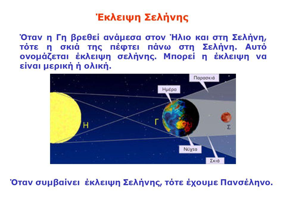 Έκλειψη Σελήνης Όταν η Γη βρεθεί ανάμεσα στον Ήλιο και στη Σελήνη, τότε η σκιά της πέφτει πάνω στη Σελήνη. Αυτό ονομάζεται έκλειψη σελήνης. Μπορεί η έ