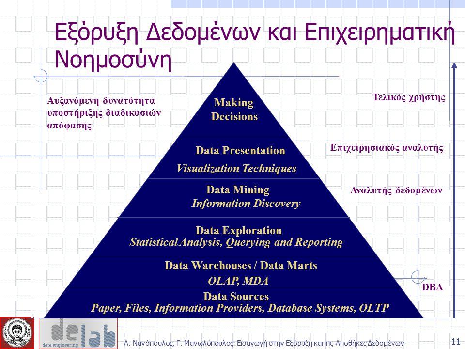 11 Εξόρυξη Δεδομένων και Επιχειρηματική Νοημοσύνη Αυξανόμενη δυνατότητα υποστήριξης διαδικασιών απόφασης Τελικός χρήστης Επιχειρησιακός αναλυτής Αναλυ