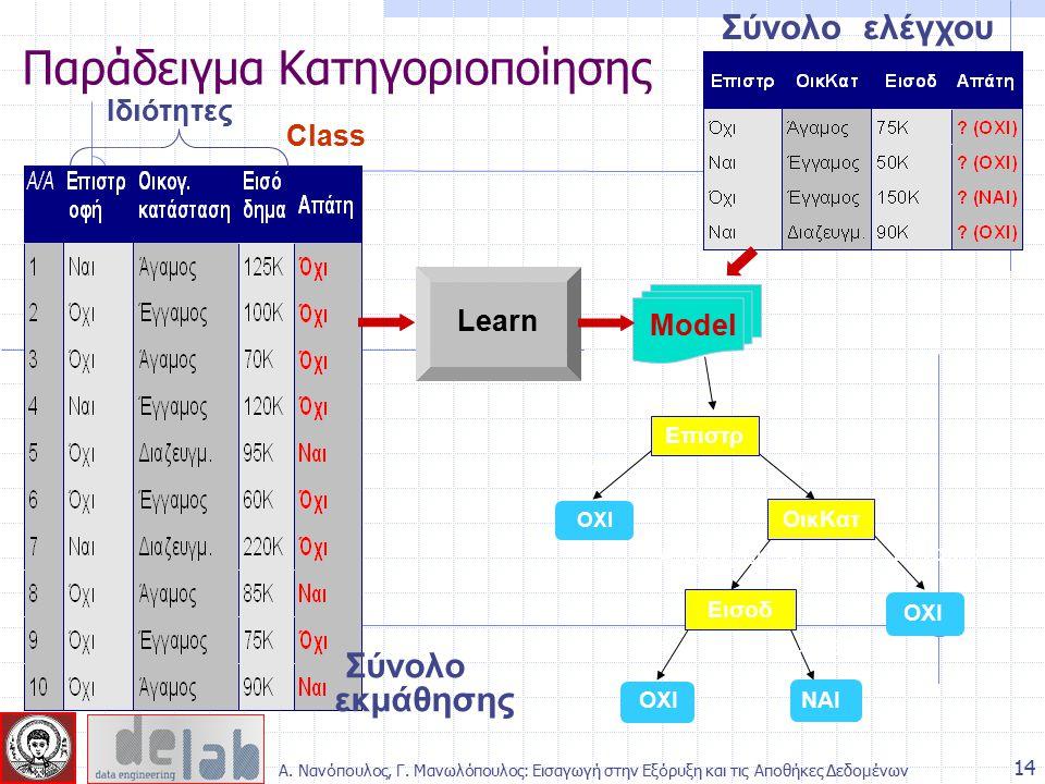 Παράδειγμα Κατηγοριοποίησης 14 Επιστρ ΟικΚατ Εισοδ ΝΑΙ ΟΧΙ ΝαιΟχι Έγγαμος Άγαμος Διαζευγ < 80K>= 80K Σύνολο εκμάθησης Model Learn Ιδιότητες Class Σύνο
