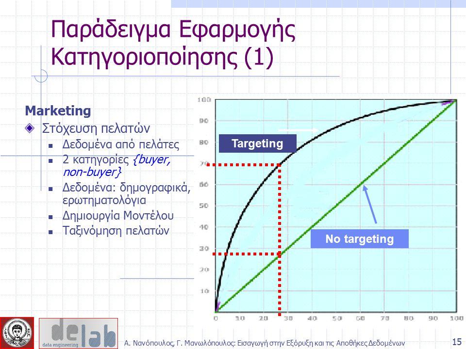 Marketing Στόχευση πελατών Δεδομένα από πελάτες 2 κατηγορίες {buyer, non-buyer} Δεδομένα: δημογραφικά, ερωτηματολόγια Δημιουργία Μοντέλου Ταξινόμηση π