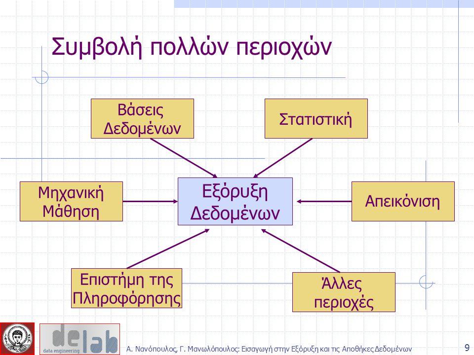 Είσοδος: δεδομένα συναλλαγών – αγορασμένα αντικείμενα Εύρεση κανόνων που εκφράζουν τις συσχετίσεις μεταξύ της ύπαρξης αντικειμένων κατά τις συναλλαγές 20 Κανόνες συσχέτισης - Παράδειγμα Κανόνες: {Αλεύρι} --> {Γάλα} p( Γάλα|Αλεύρι)=1 {Γάλα} --> {Αλεύρι} p( Αλεύρι |Γάλα)=0.5 {Μπύρα, Ψωμί} --> {Πάνες} p(Πάνες|Μπύρα, Ψωμί)=0.66 Κανόνες: {Αλεύρι} --> {Γάλα} p( Γάλα|Αλεύρι)=1 {Γάλα} --> {Αλεύρι} p( Αλεύρι |Γάλα)=0.5 {Μπύρα, Ψωμί} --> {Πάνες} p(Πάνες|Μπύρα, Ψωμί)=0.66 Α.